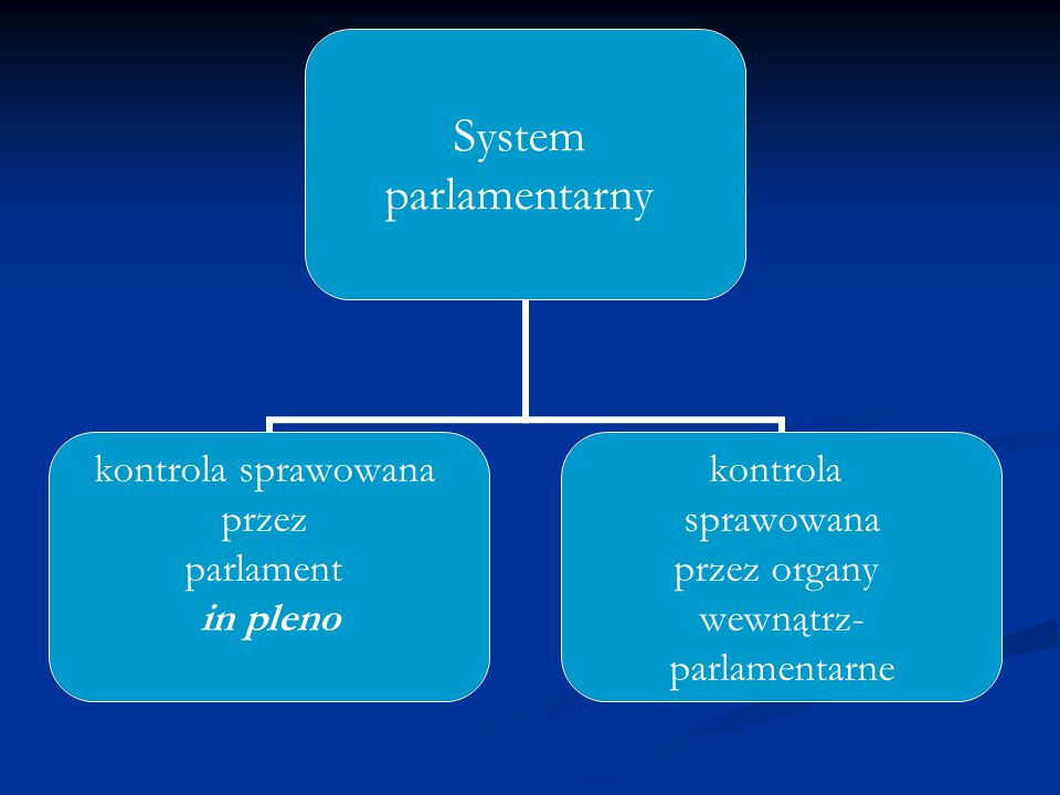 System pozaparlamantarny Kontrola sprawowana przez głowę państwa Kontrola sprawowana przez organy jurysdykcyjne Rozwiązania szczególne (Francja, Szwajcaria Wielka Brytania, Ameryka Łacińska)