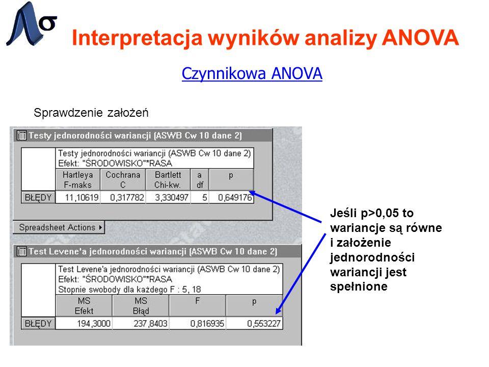 Interpretacja wyników analizy ANOVA Czynnikowa ANOVA Sprawdzenie założeń Jeśli p>0,05 to wariancje są równe i założenie jednorodności wariancji jest spełnione