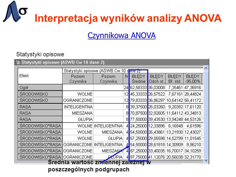 Interpretacja wyników analizy ANOVA Czynnikowa ANOVA Statystyki opisowe Średnia wartość zmiennej zależnej w poszczególnych podgrupach
