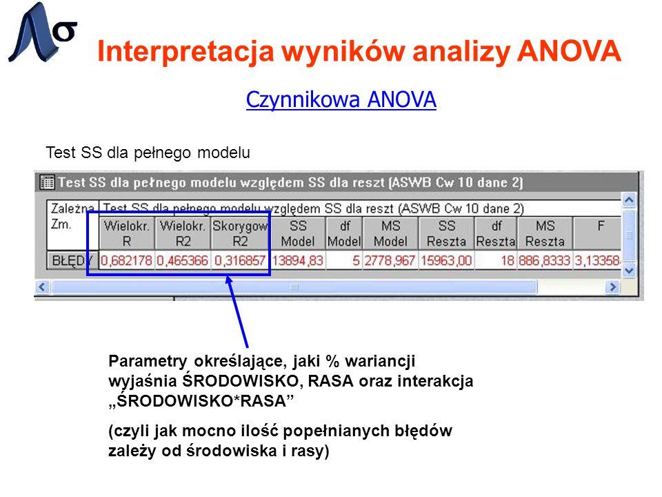 """Interpretacja wyników analizy ANOVA Czynnikowa ANOVA Test SS dla pełnego modelu Parametry określające, jaki % wariancji wyjaśnia ŚRODOWISKO, RASA oraz interakcja """"ŚRODOWISKO*RASA (czyli jak mocno ilość popełnianych błędów zależy od środowiska i rasy)"""