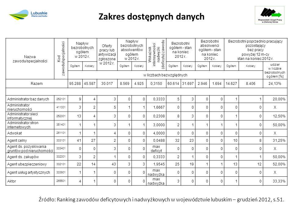 Zakres dostępnych danych Nazwa zawodu/specjalności Kod zawodu/specjalności Napływ bezrobotnych ogółem w 2012 r.