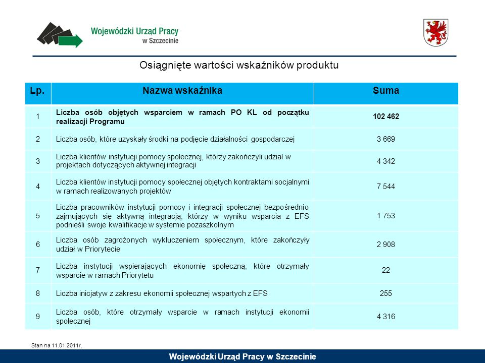 Wojewódzki Urząd Pracy w Szczecinie Osiągnięte wartości wskaźników produktu Lp.Nazwa wskaźnikaSuma 1 Liczba osób objętych wsparciem w ramach PO KL od