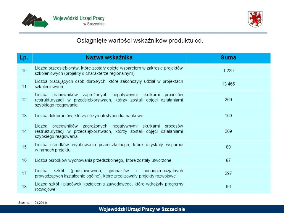Wojewódzki Urząd Pracy w Szczecinie Osiągnięte wartości wskaźników produktu cd. Lp.Nazwa wskaźnikaSuma 10 Liczba przedsiębiorstw, które zostały objęte