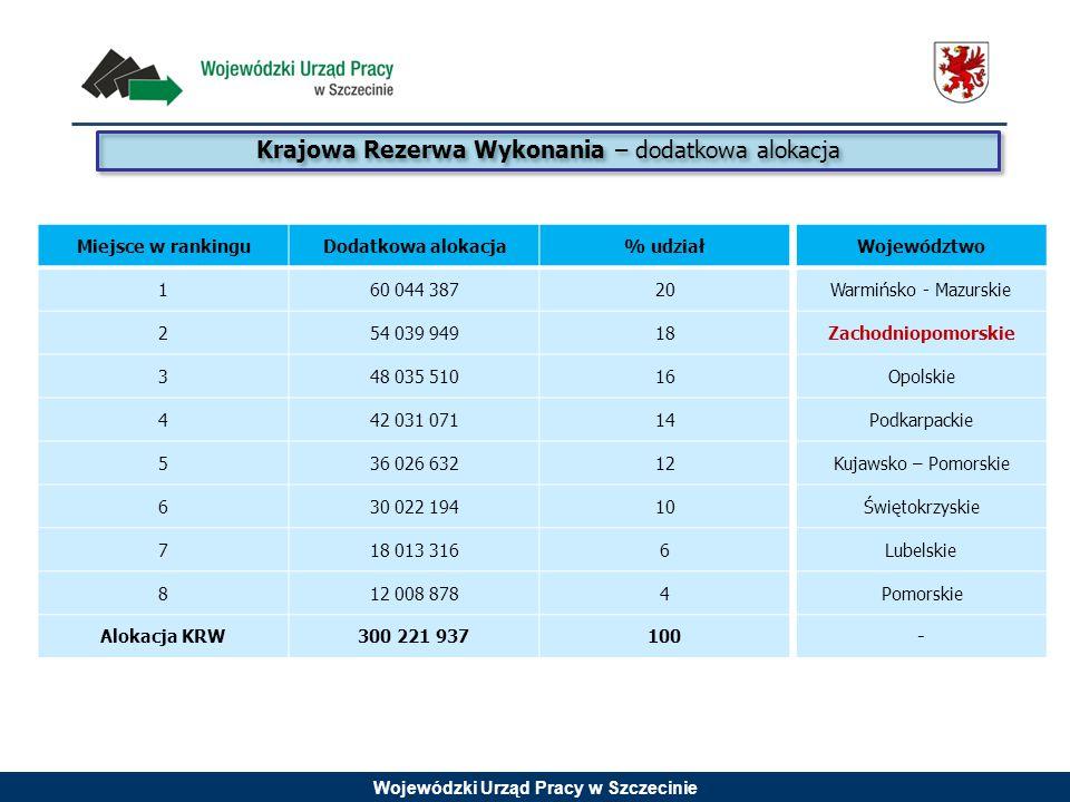 Wojewódzki Urząd Pracy w Szczecinie Krajowa Rezerwa Wykonania – dodatkowa alokacja Miejsce w rankinguDodatkowa alokacja% udział 160 044 38720 254 039
