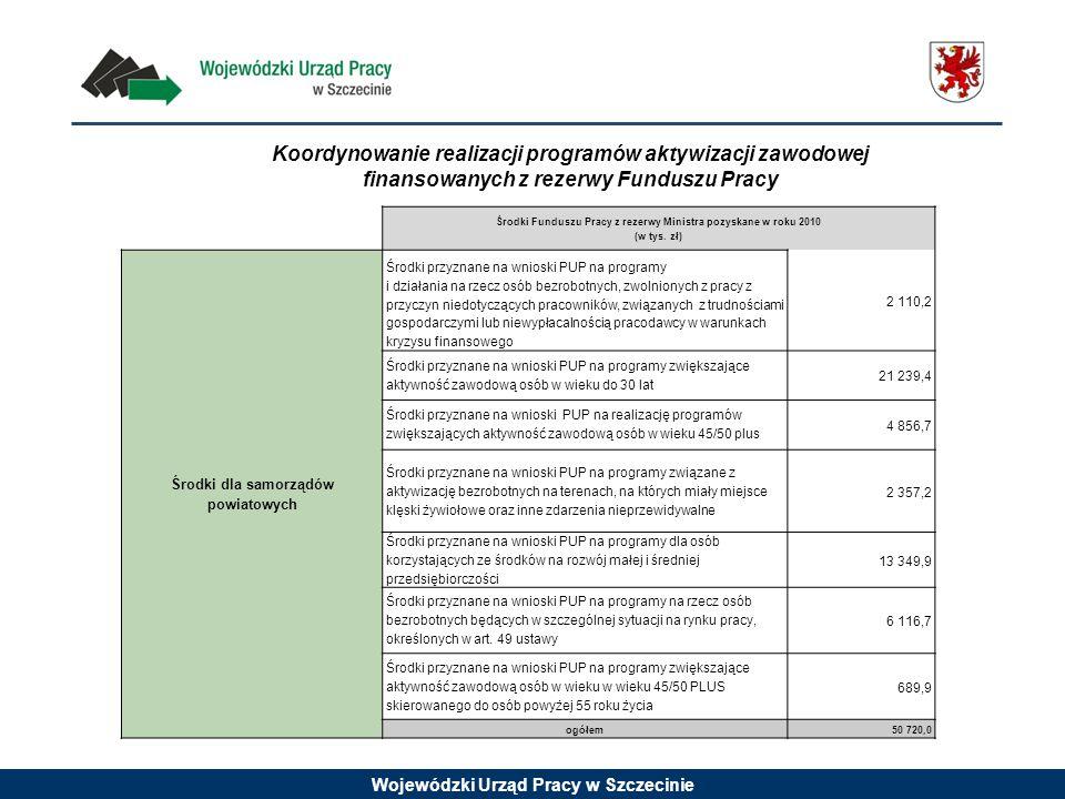 Wojewódzki Urząd Pracy w Szczecinie Koordynowanie realizacji programów aktywizacji zawodowej finansowanych z rezerwy Funduszu Pracy Środki Funduszu Pracy z rezerwy Ministra pozyskane w roku 2010 (w tys.
