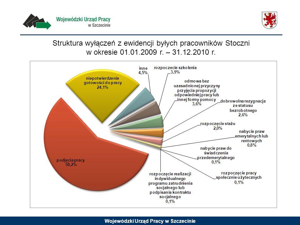 Struktura wyłączeń z ewidencji byłych pracowników Stoczni w okresie 01.01.2009 r. – 31.12.2010 r.