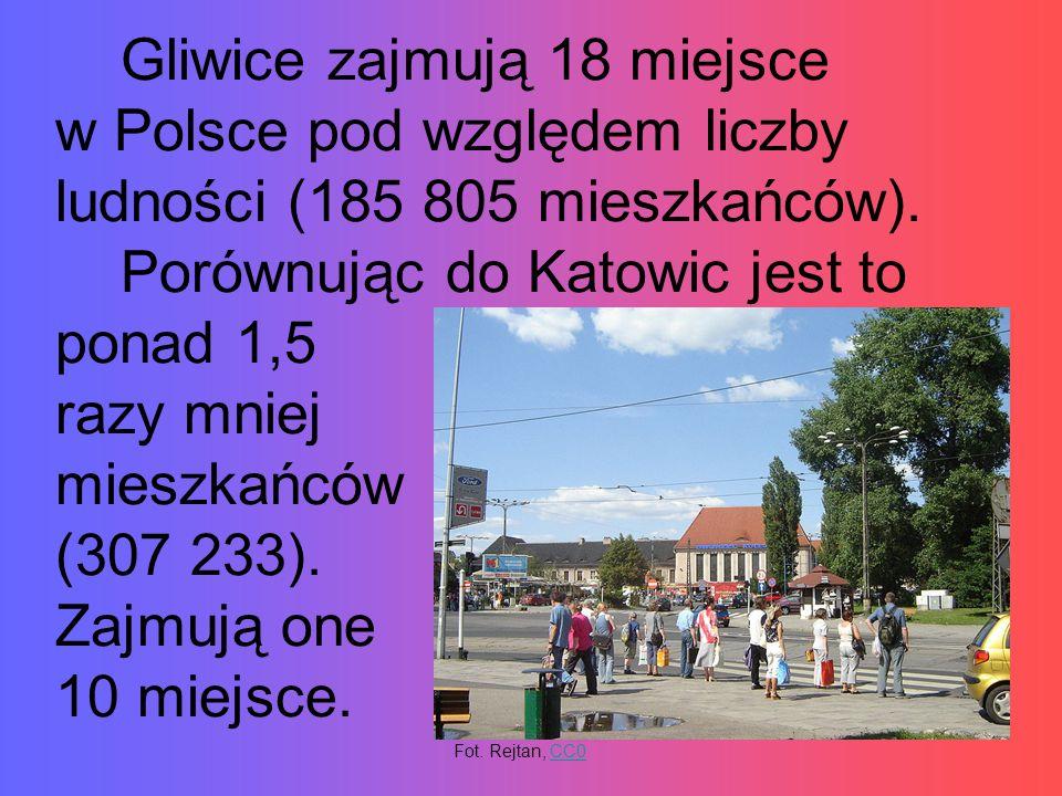 Gliwice zajmują 18 miejsce w Polsce pod względem liczby ludności (185 805 mieszkańców).
