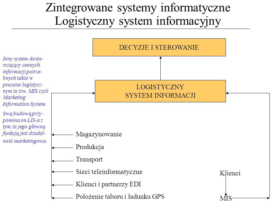 Zintegrowane systemy informatyczne Logistyczny system informacyjny DECYZJE I STEROWANIE LOGISTYCZNY SYSTEM INFORMACJI Magazynowanie Produkcja Transpor