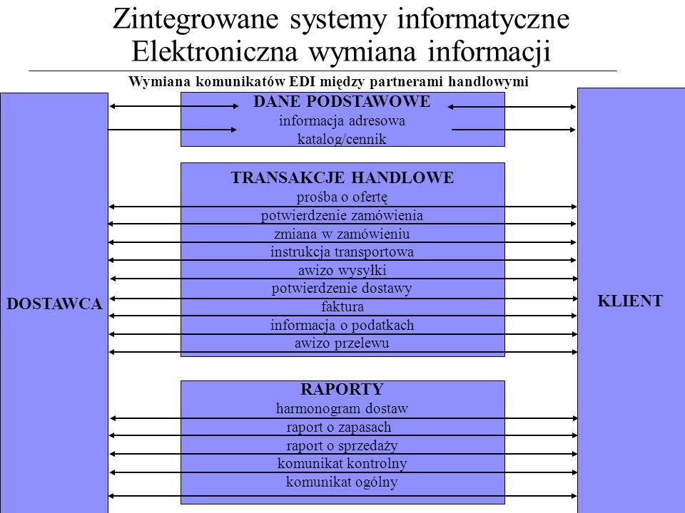 Zintegrowane systemy informatyczne Elektroniczna wymiana informacji DOSTAWCA KLIENT RAPORTY harmonogram dostaw raport o zapasach raport o sprzedaży ko