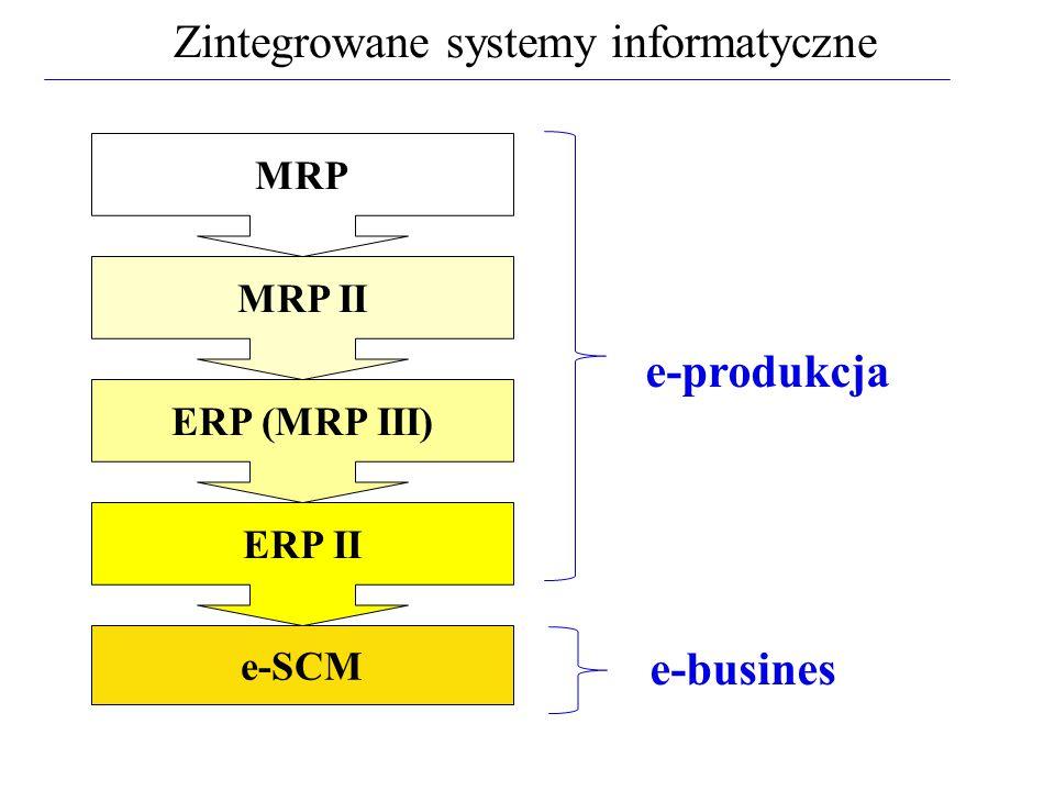 MRP MRP II ERP (MRP III) ERP II e-SCM Zintegrowane systemy informatyczne e-produkcja e-busines