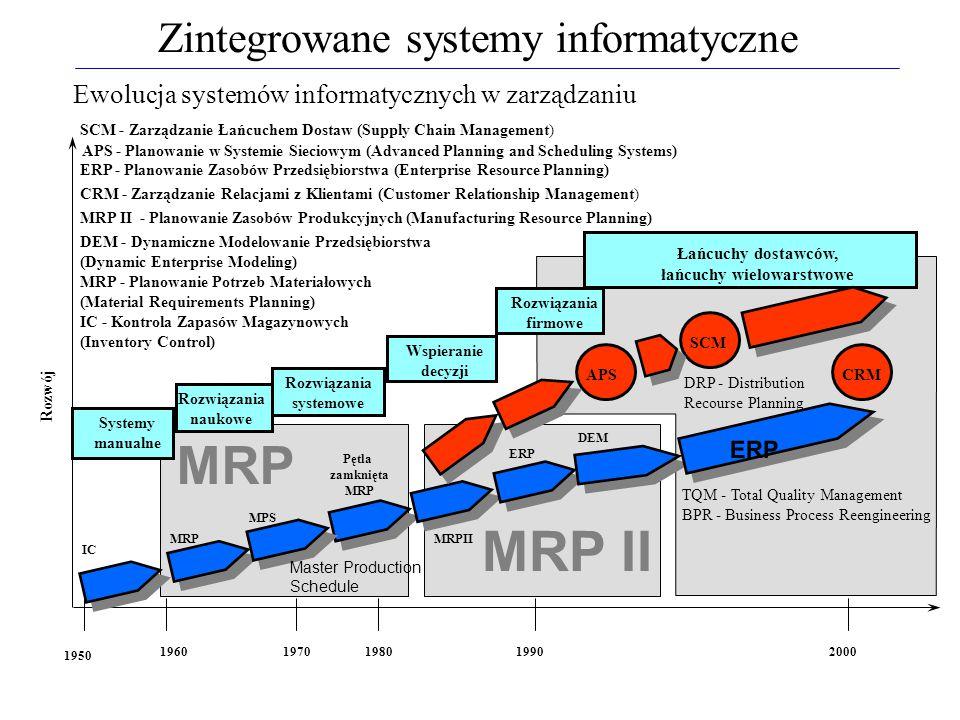 MRP 1950 1960197019801990 IC Systemy manualne MRP Rozwiązania naukowe MPS Pętla zamknięta MRP Rozwiązania systemowe MRPII Wspieranie decyzji Rozwój DE