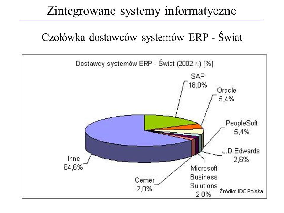 Czołówka dostawców systemów ERP - Świat Zintegrowane systemy informatyczne