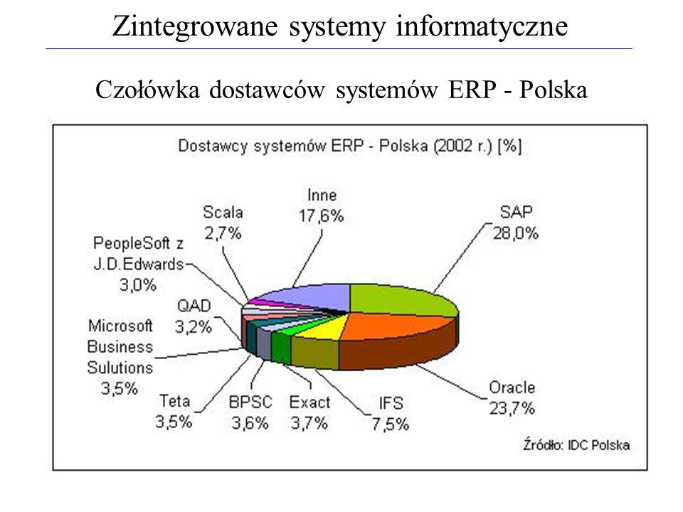 Czołówka dostawców systemów ERP - Polska Zintegrowane systemy informatyczne