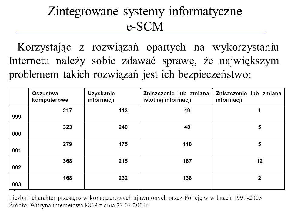 Zintegrowane systemy informatyczne e-SCM Korzystając z rozwiązań opartych na wykorzystaniu Internetu należy sobie zdawać sprawę, że największym proble