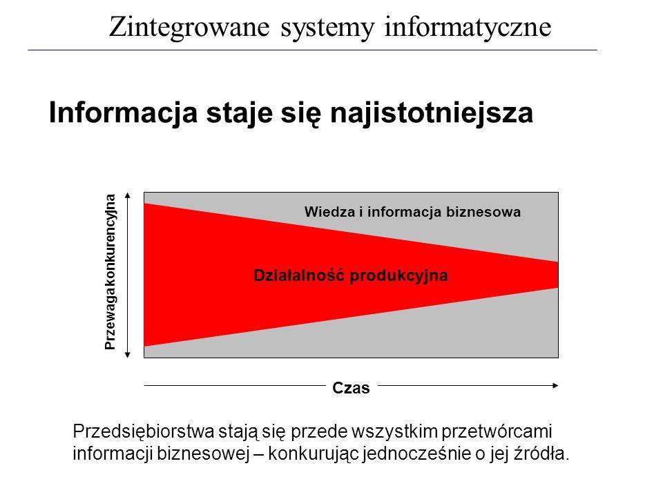 Informacja staje się najistotniejsza Działalność produkcyjna Wiedza i informacja biznesowa Przewaga konkurencyjna Czas Przedsiębiorstwa stają się prze