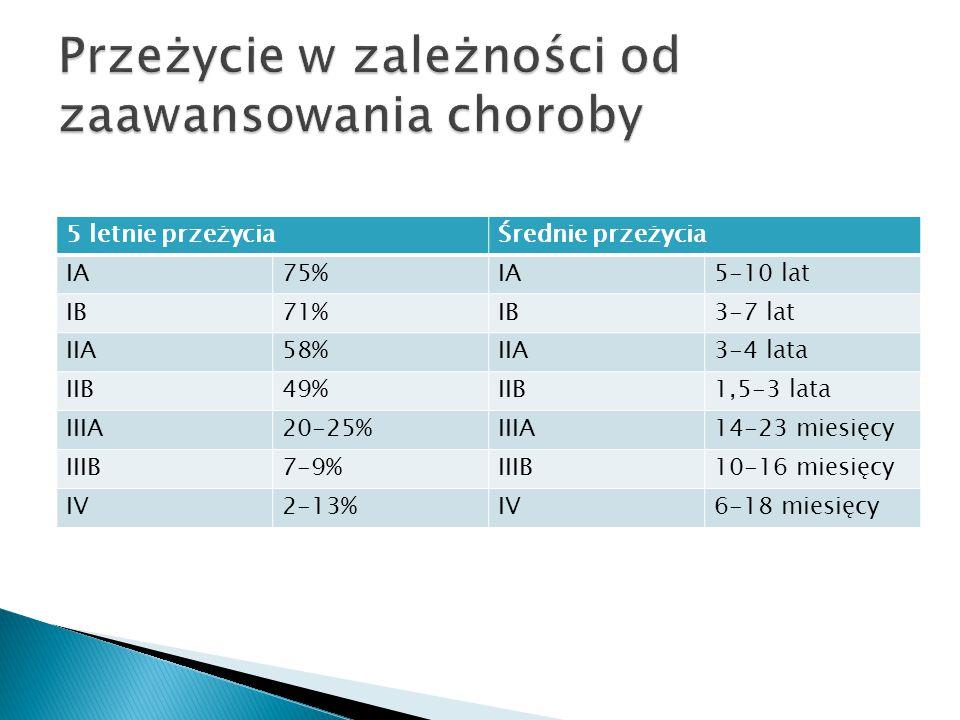 5 letnie przeżyciaŚrednie przeżycia IA75%IA5-10 lat IB71%IB3-7 lat IIA58%IIA3-4 lata IIB49%IIB1,5-3 lata IIIA20-25%IIIA14-23 miesięcy IIIB7-9%IIIB10-1