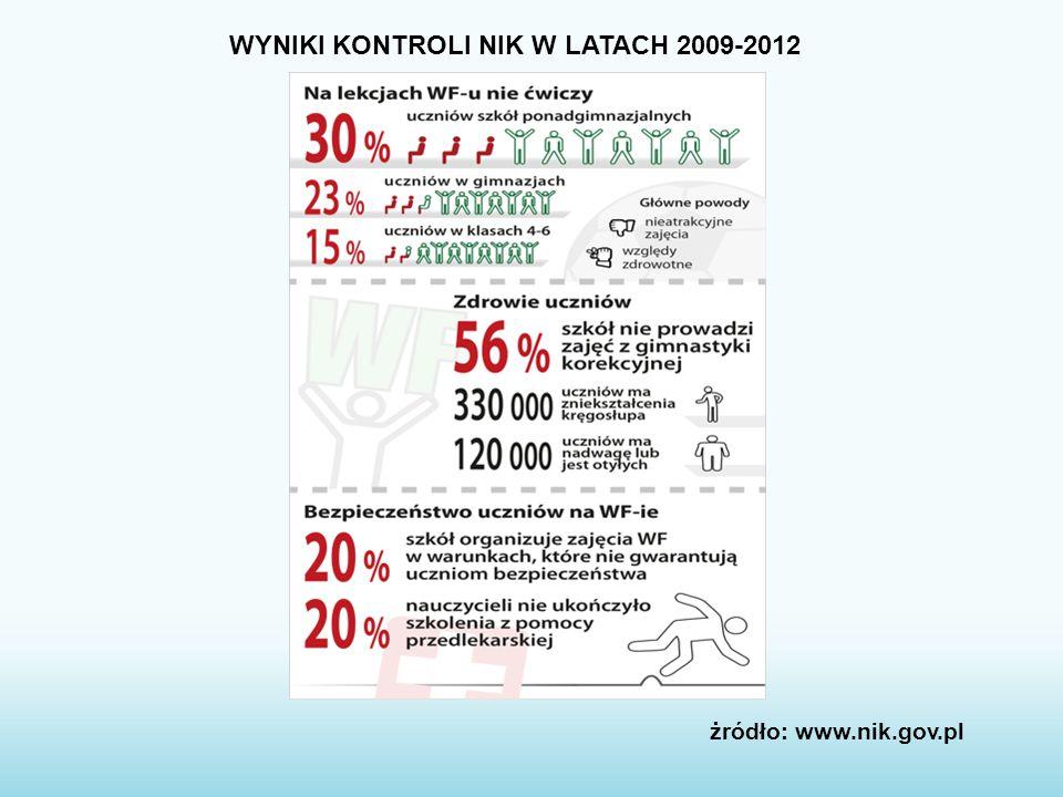 WYNIKI KONTROLI NIK W LATACH 2009-2012 żródło: www.nik.gov.pl