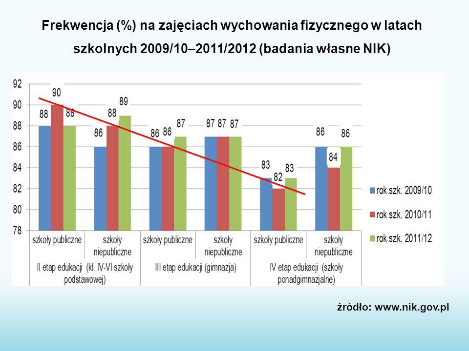 Frekwencja (%) na zajęciach wychowania fizycznego w latach szkolnych 2009/10–2011/2012 (badania własne NIK) żródło: www.nik.gov.pl