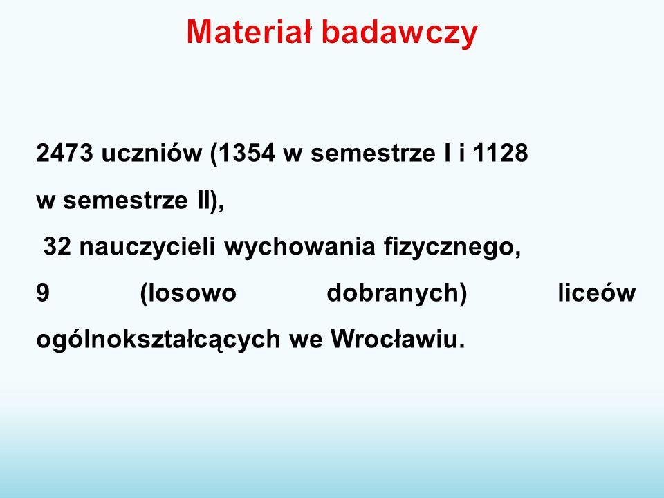2473 uczniów (1354 w semestrze I i 1128 w semestrze II), 32 nauczycieli wychowania fizycznego, 9 (losowo dobranych) liceów ogólnokształcących we Wrocł