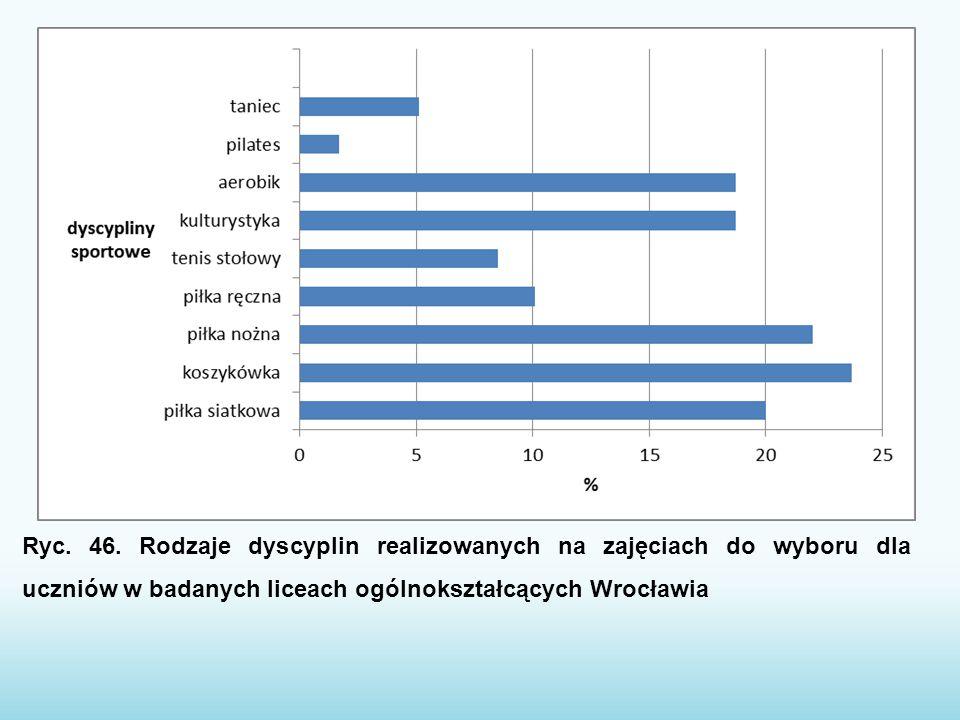 Ryc. 46. Rodzaje dyscyplin realizowanych na zajęciach do wyboru dla uczniów w badanych liceach ogólnokształcących Wrocławia
