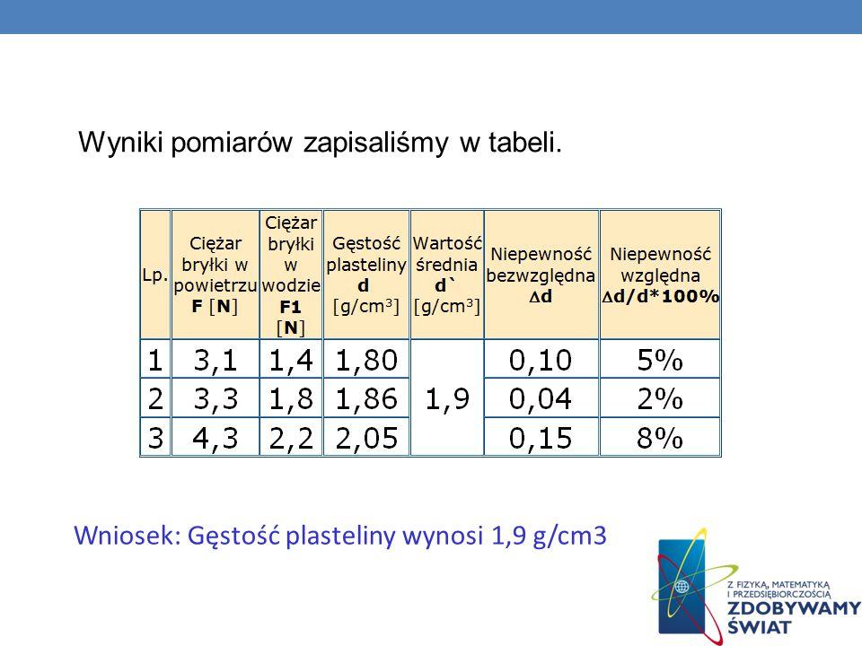 Wyniki pomiarów zapisaliśmy w tabeli. Wniosek: Gęstość plasteliny wynosi 1,9 g/cm3