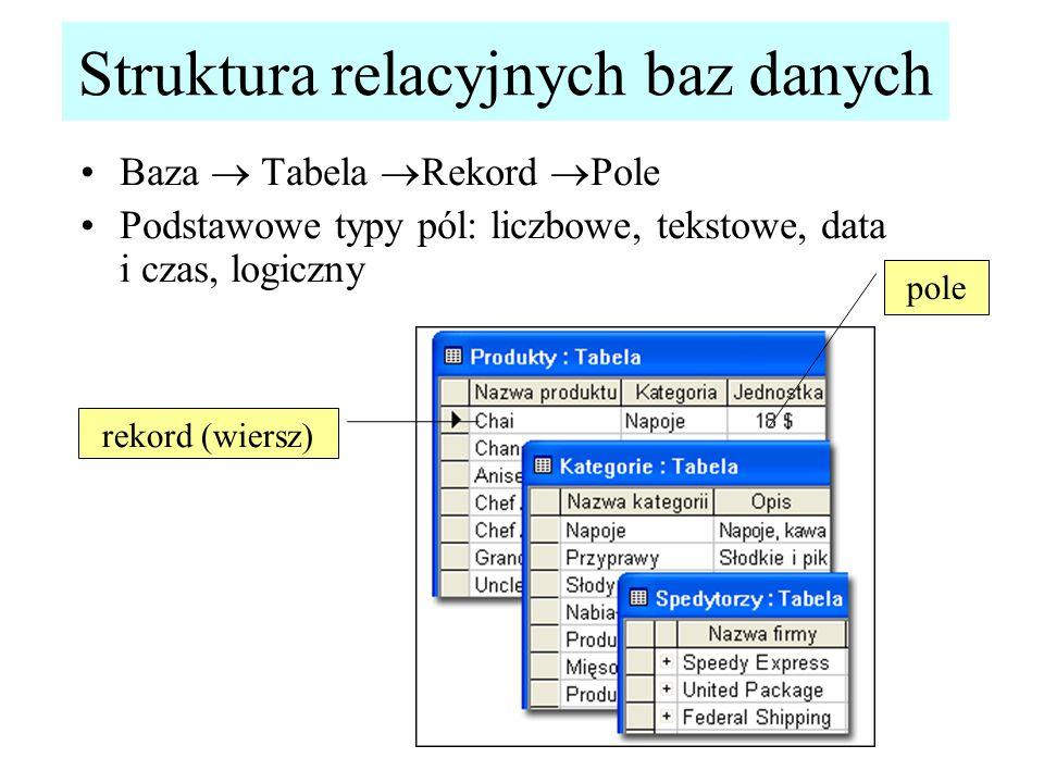 Struktura relacyjnych baz danych Baza  Tabela  Rekord  Pole Podstawowe typy pól: liczbowe, tekstowe, data i czas, logiczny rekord (wiersz) pole