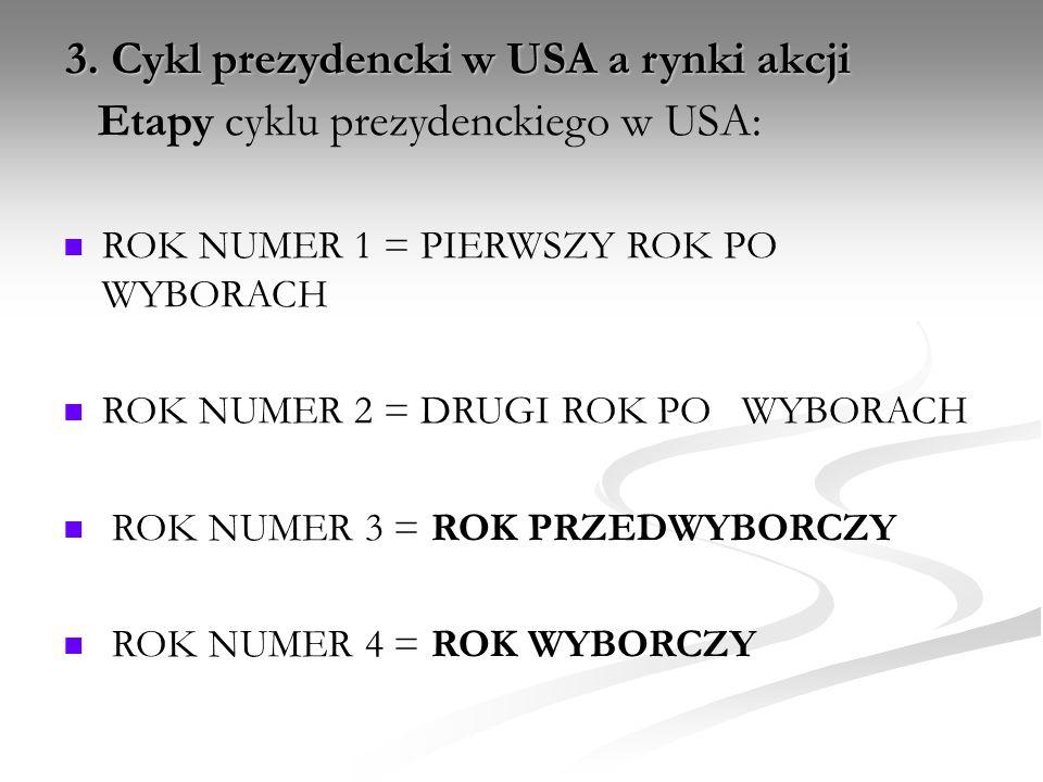 3. Cykl prezydencki w USA a rynki akcji Etapy cyklu prezydenckiego w USA: ROK NUMER 1 = PIERWSZY ROK PO WYBORACH ROK NUMER 2 = DRUGI ROK PO WYBORACH R