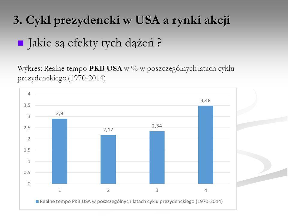 3. Cykl prezydencki w USA a rynki akcji Jakie są efekty tych dążeń ? Wykres: Realne tempo PKB USA w % w poszczególnych latach cyklu prezydenckiego (19