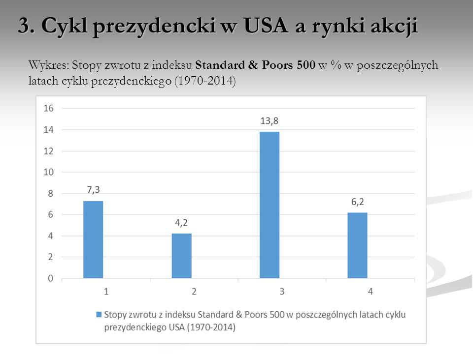 3. Cykl prezydencki w USA a rynki akcji Wykres: Stopy zwrotu z indeksu Standard & Poors 500 w % w poszczególnych latach cyklu prezydenckiego (1970-201
