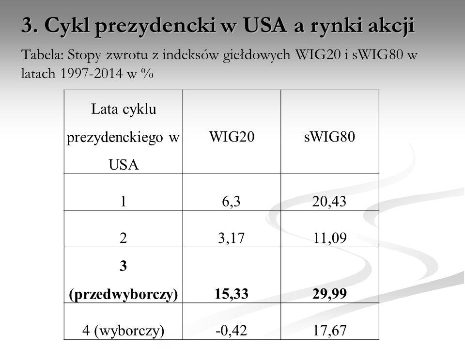 3. Cykl prezydencki w USA a rynki akcji Tabela: Stopy zwrotu z indeksów giełdowych WIG20 i sWIG80 w latach 1997-2014 w % Lata cyklu prezydenckiego w U