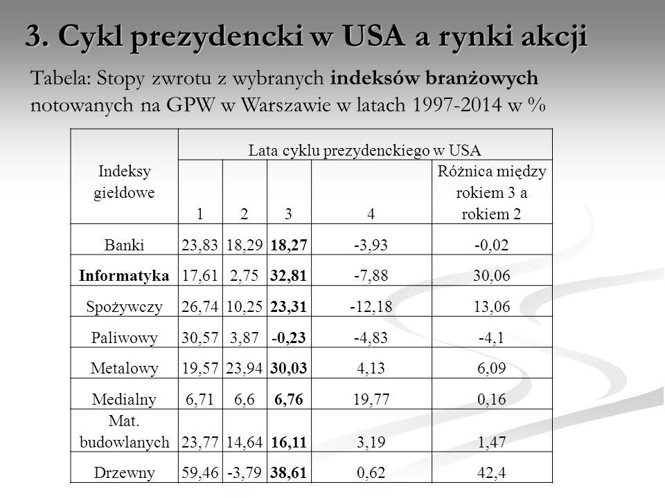 3. Cykl prezydencki w USA a rynki akcji Tabela: Stopy zwrotu z wybranych indeksów branżowych notowanych na GPW w Warszawie w latach 1997-2014 w % Inde