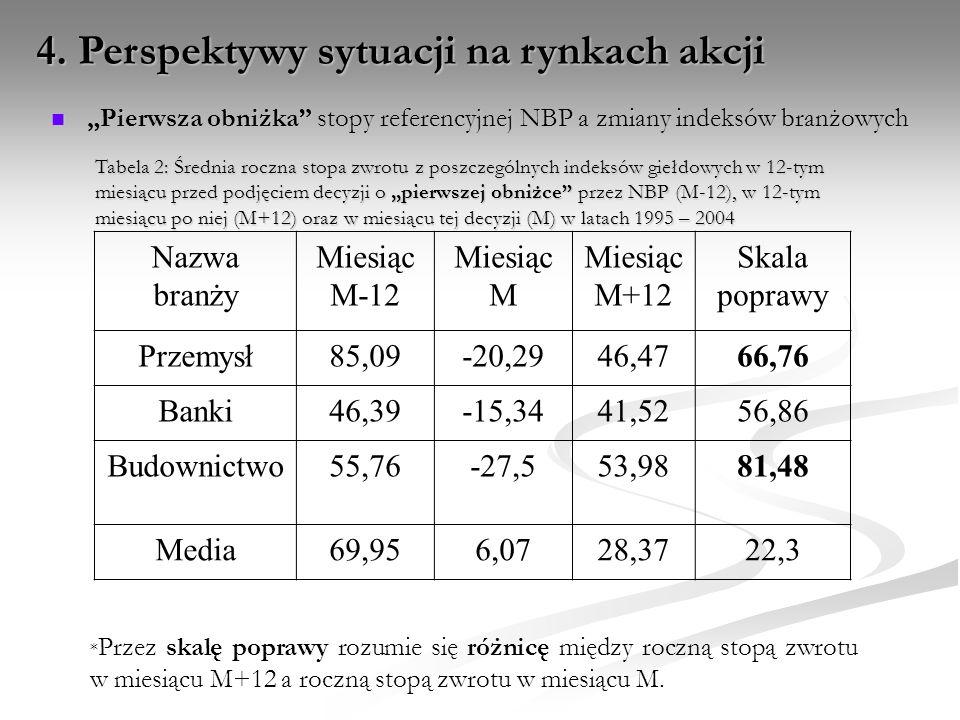 """Pierwsza obniżka"" stopy referencyjnej NBP a zmiany indeksów branżowych ""Pierwsza obniżka"" stopy referencyjnej NBP a zmiany indeksów branżowych Tabela"