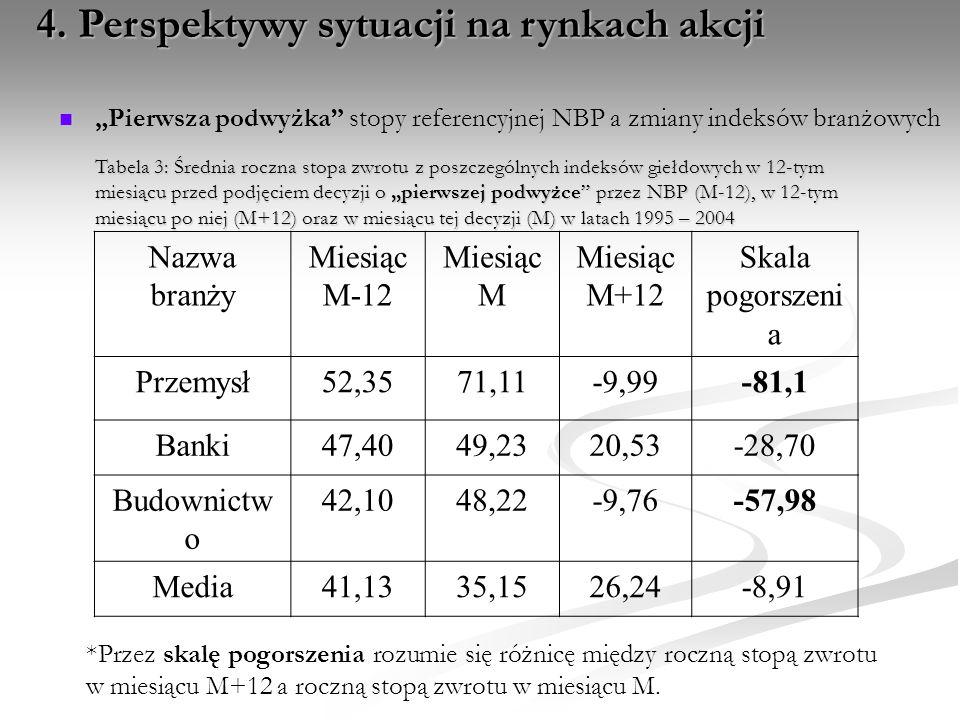 """""""Pierwsza podwyżka"""" stopy referencyjnej NBP a zmiany indeksów branżowych """"Pierwsza podwyżka"""" stopy referencyjnej NBP a zmiany indeksów branżowych Tabe"""