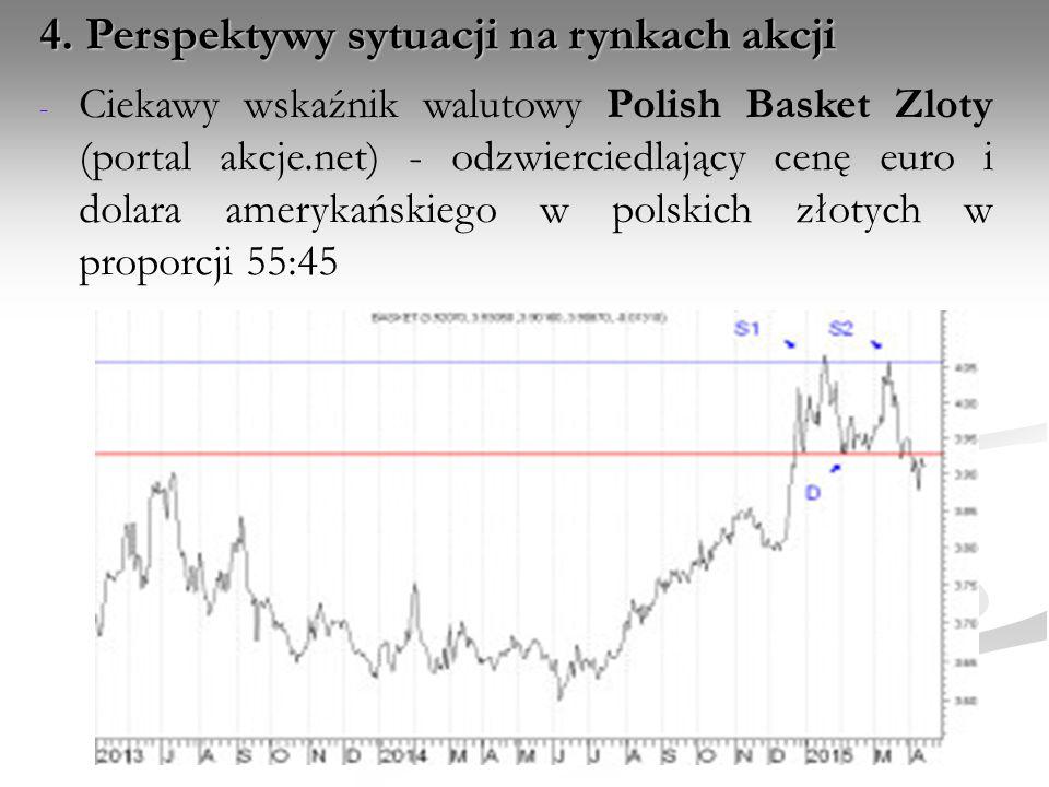- - Ciekawy wskaźnik walutowy Polish Basket Zloty (portal akcje.net) - odzwierciedlający cenę euro i dolara amerykańskiego w polskich złotych w propor