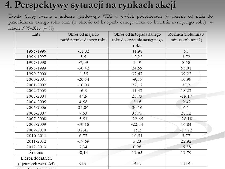 Tabela: Stopy zwrotu z indeksu giełdowego WIG w dwóch podokresach (w okresie od maja do października danego roku oraz (w okresie od listopada danego r