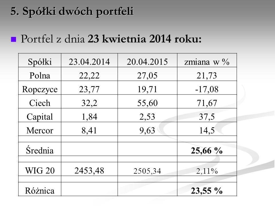 Portfel z dnia 23 kwietnia 2014 roku: 5. Spółki dwóch portfeli Spółki23.04.201420.04.2015zmiana w % Polna22,2227,0521,73 Ropczyce23,7719,71-17,08 Ciec