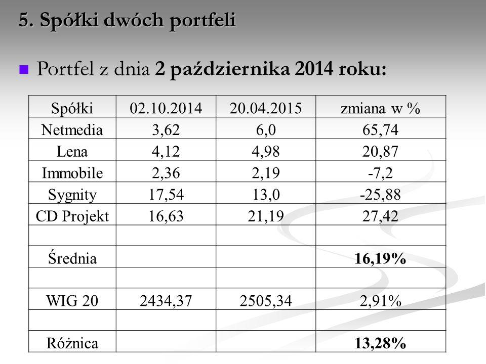 Portfel z dnia 2 października 2014 roku: 5. Spółki dwóch portfeli Spółki02.10.201420.04.2015zmiana w % Netmedia3,626,065,74 Lena4,124,9820,87 Immobile