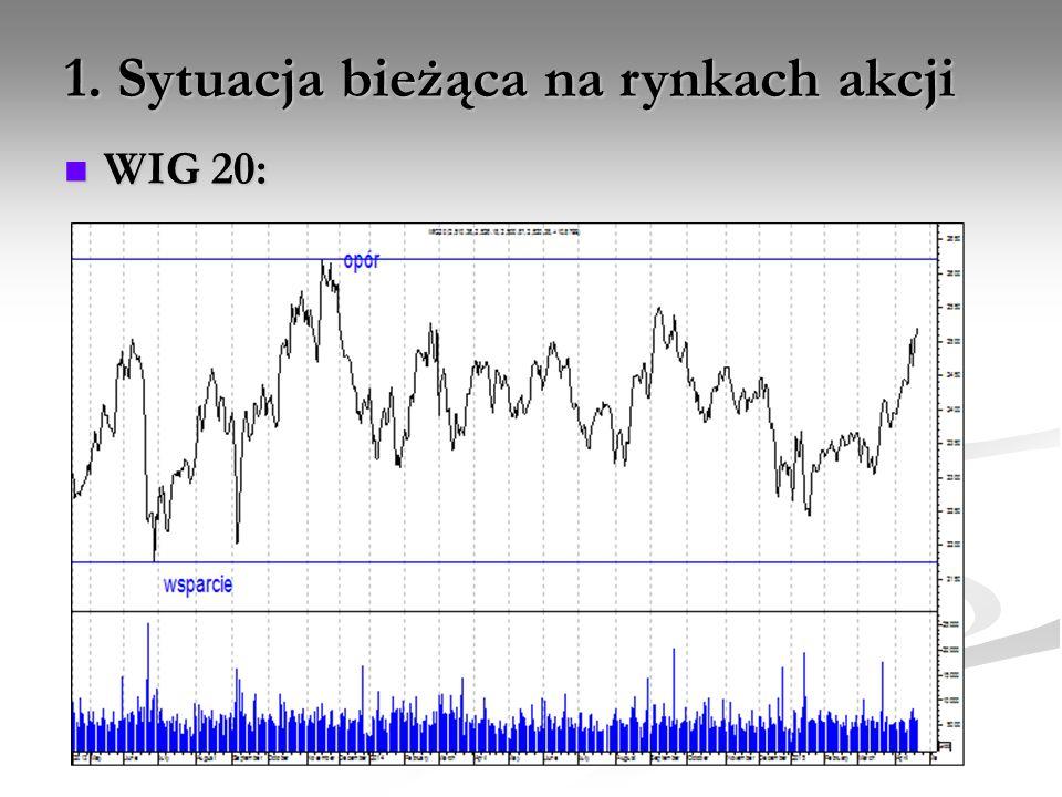 1. Sytuacja bieżąca na rynkach akcji WIG 20: WIG 20: