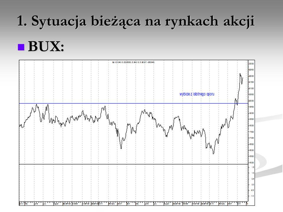 1. Sytuacja bieżąca na rynkach akcji BUX: BUX: