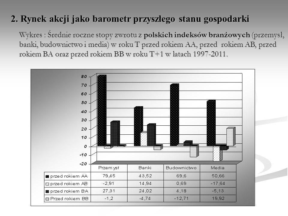 Wykres : Średnie roczne stopy zwrotu z polskich indeksów branżowych (przemysł, banki, budownictwo i media) w roku T przed rokiem AA, przed rokiem AB,