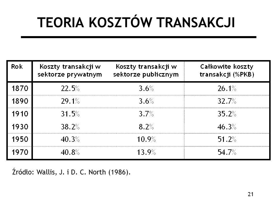 21 TEORIA KOSZTÓW TRANSAKCJI Źródło: Wallis, J. i D. C. North (1986).