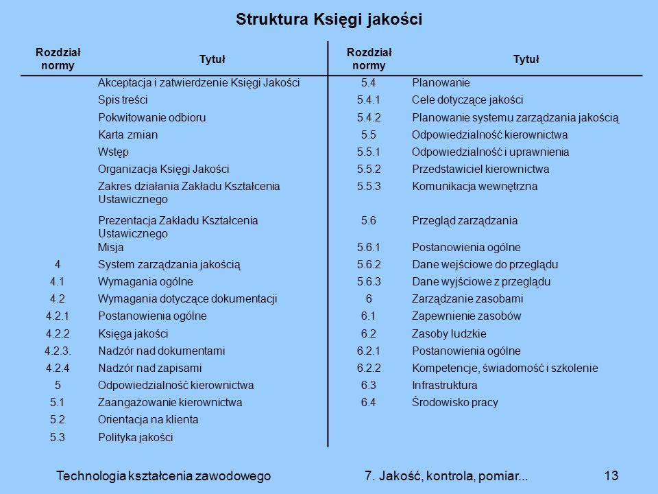 Struktura Księgi jakości 13Technologia kształcenia zawodowego 7. Jakość, kontrola, pomiar... Rozdział normy Tytuł Rozdział normy Tytuł Akceptacja i za