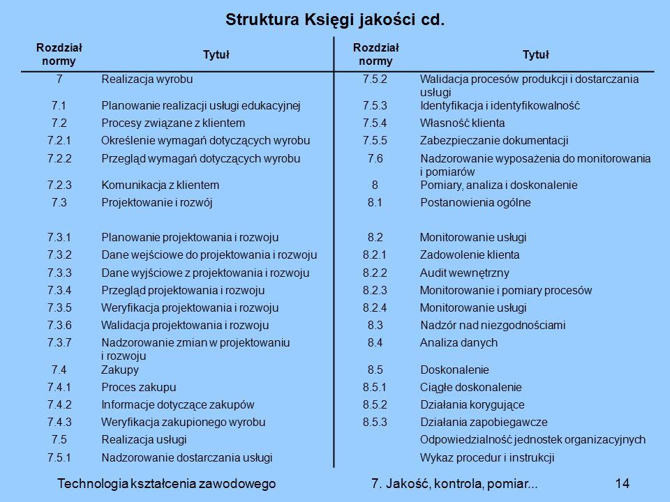 Struktura Księgi jakości cd. 14Technologia kształcenia zawodowego 7. Jakość, kontrola, pomiar... Rozdział normy Tytuł Rozdział normy Tytuł 7Realizacja
