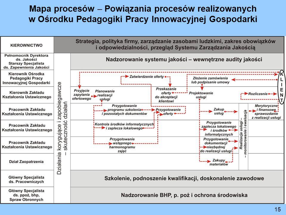 Mapa procesów – Powiązania procesów realizowanych w Ośrodku Pedagogiki Pracy Innowacyjnej Gospodarki 15