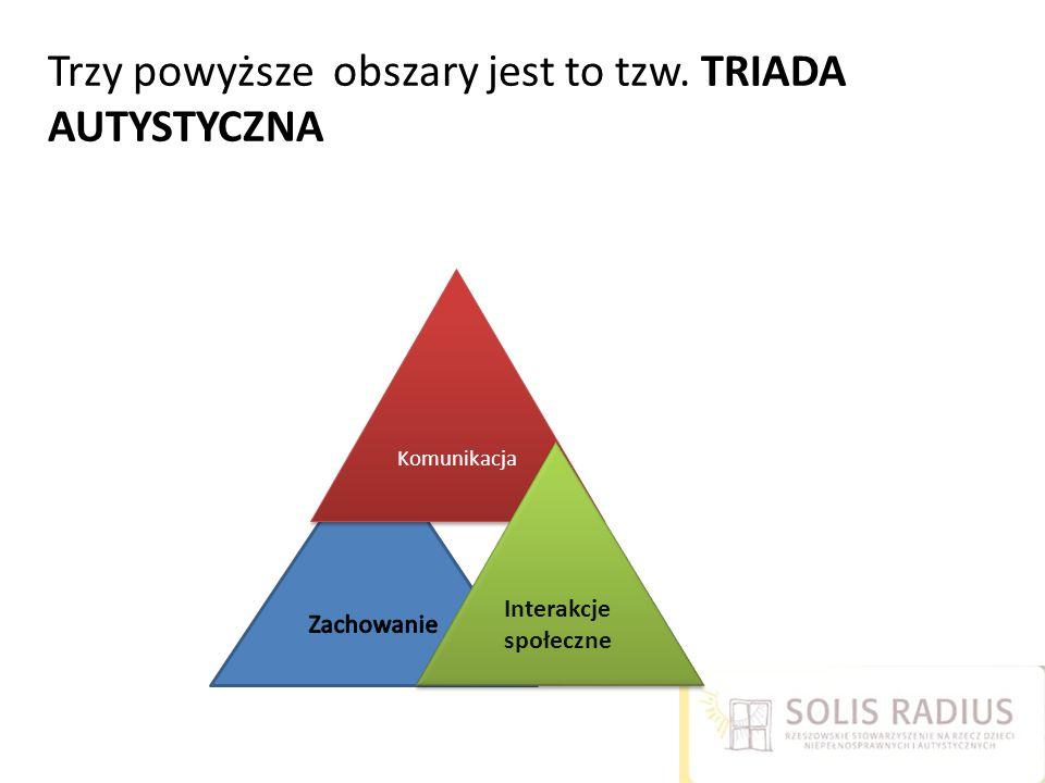 Trzy powyższe obszary jest to tzw. TRIADA AUTYSTYCZNA Komunikacja Interakcje społeczne