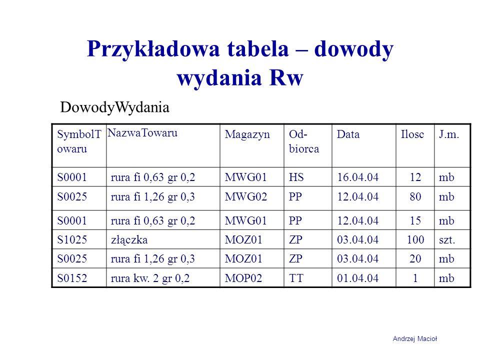 Andrzej Macioł Przykładowa tabela – dowody wydania Rw SymbolT owaru NazwaTowaru MagazynOd- biorca DataIloscJ.m.