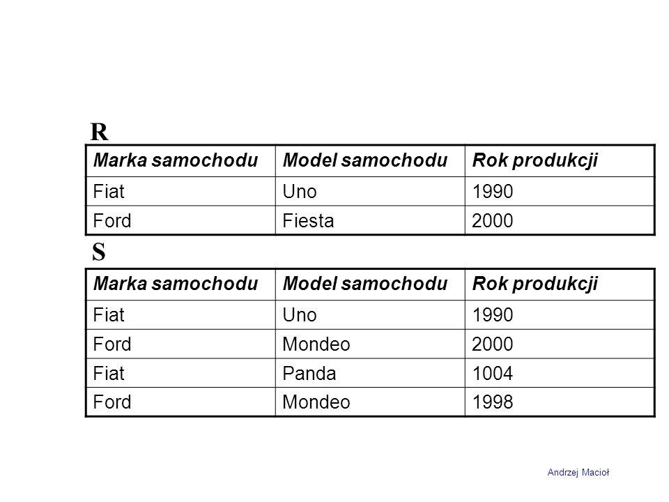 Andrzej Macioł Marka samochoduModel samochoduRok produkcji FiatUno1990 FordFiesta2000 Marka samochoduModel samochoduRok produkcji FiatUno1990 FordMondeo2000 FiatPanda1004 FordMondeo1998 R S