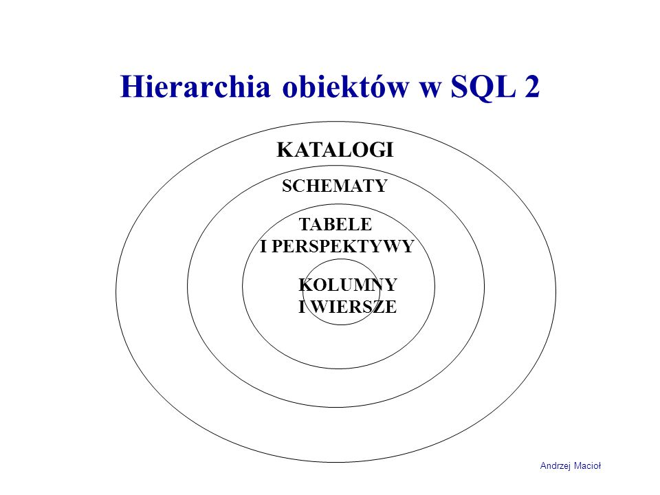 Andrzej Macioł Ograniczenia – MS SQL CREATE TABLE [dbo].[Studenci]( [StudentId] [bigint] IDENTITY(1,1) NOT FOR REPLICATION NOT NULL, [Nazwisko] [nchar](100) NULL, [Imie] [nchar](100) NULL, [PESEL] [nchar](11) NULL, [Kod] [nchar](6) NULL, CONSTRAINT [PK_Studenci] PRIMARY KEY CLUSTERED ( [StudentId] ASC )WITH (PAD_INDEX = OFF, STATISTICS_NORECOMPUTE = OFF, IGNORE_DUP_KEY = OFF, ALLOW_ROW_LOCKS = ON, ALLOW_PAGE_LOCKS = ON) ON [PRIMARY] ) ON [PRIMARY]