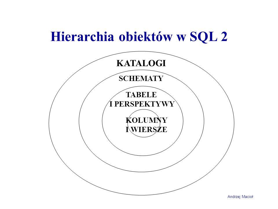 Andrzej Macioł Operacje na łańcuchach konkatenacja łańcuchów SELECT KodPocztowy || ' || Miejscowosc) FROM `klient` SELECT SymbolTowaru + + NazwaTowaru AS NowaNazwa FROM Towar SELECT concat(KodPocztowy, , Miejscowosc) FROM `klient` SQL-92 Microsoft SQL Server MySQL