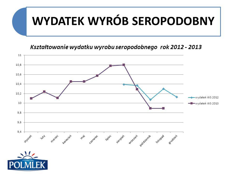 WYDATEK WYRÓB SEROPODOBNY Kształtowanie wydatku wyrobu seropodobnego rok 2012 - 2013